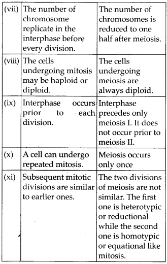 ncert-exemplar-class-11-biology-solutions-cell-cycle-cell-division-9