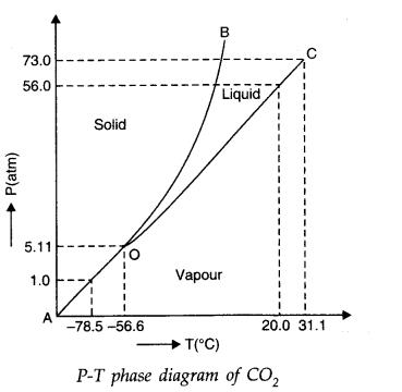 ncert-solutions-class-11-physics-chapter-11-thermal-properties-matter-16