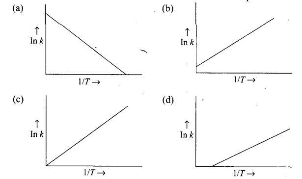 ncert-exemplar-problems-class-12-chemistry-chemical-kinetics-6