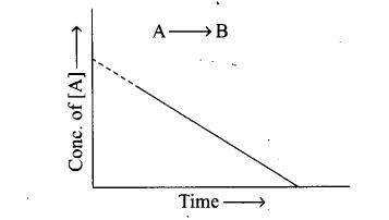 ncert-exemplar-problems-class-12-chemistry-chemical-kinetics-38