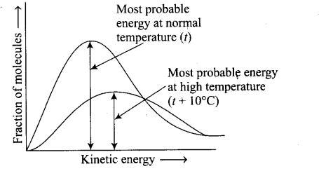 ncert-exemplar-problems-class-12-chemistry-chemical-kinetics-27