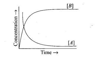 ncert-exemplar-problems-class-12-chemistry-chemical-kinetics-22