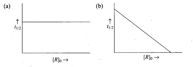 ncert-exemplar-problems-class-12-chemistry-chemical-kinetics-31