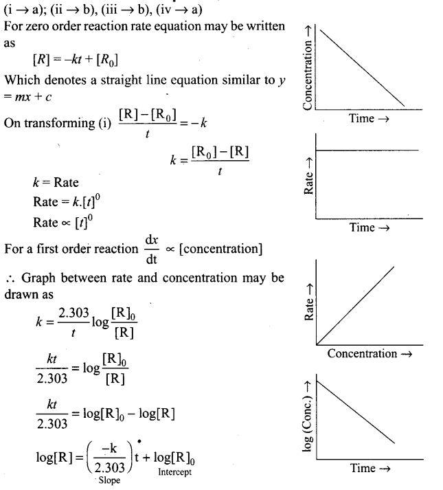 ncert-exemplar-problems-class-12-chemistry-chemical-kinetics-43