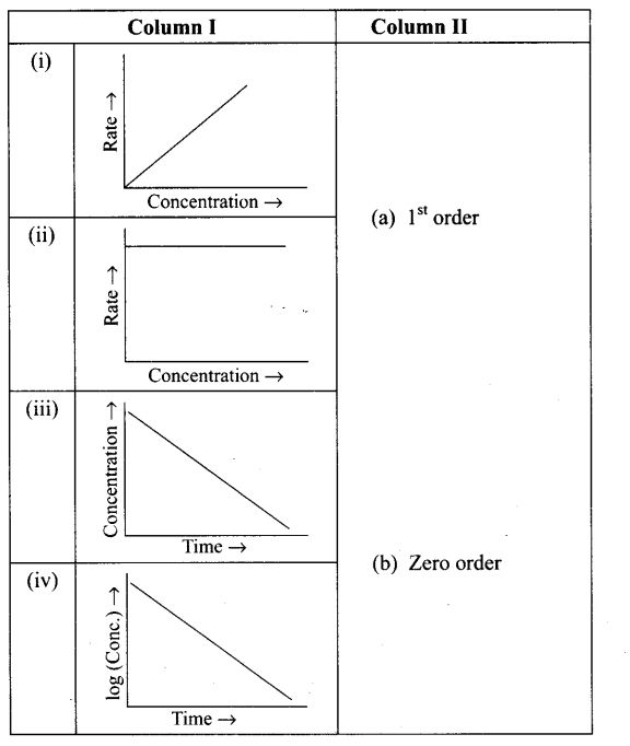 ncert-exemplar-problems-class-12-chemistry-chemical-kinetics-42