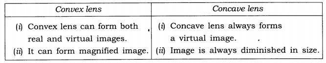 ncert-solutions-class-7-science-chapter-15-light-03