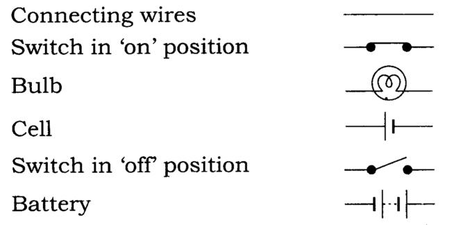 Class 7 - Science - Electric Current and its Effects | Questions and ...