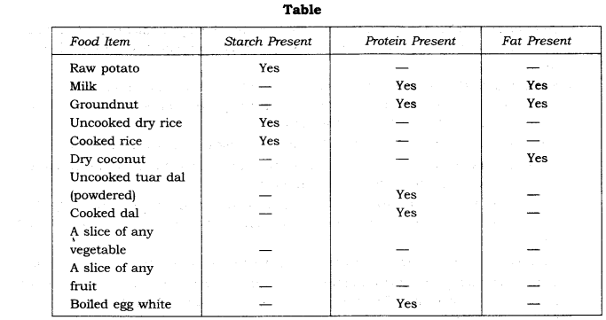 ncert-solutions-for-class-6th-science-chapter-2-components-of-food-1