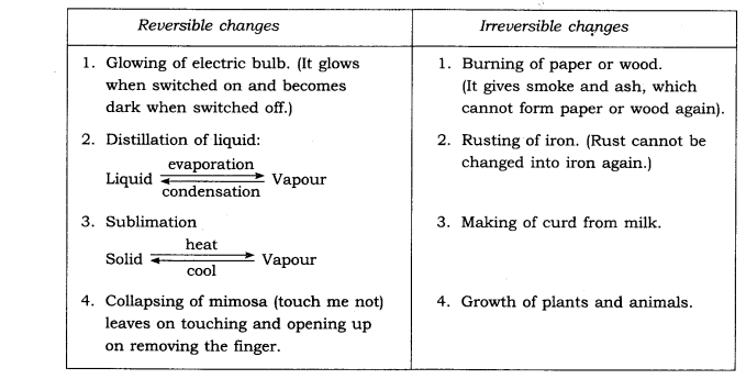 ncert-solutions-for-class-6th-science-chapter-6-changes-around-us-5.1