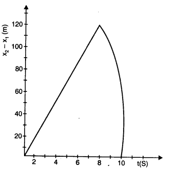 ncert-solutions-class-11th-physics-chapter-3-motion-straight-line-25
