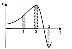 ncert-solutions-class-11th-physics-chapter-3-motion-straight-line-19
