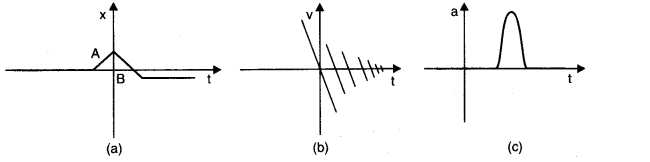 ncert-solutions-class-11th-physics-chapter-3-motion-straight-line-17