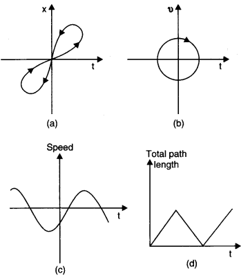 ncert-solutions-class-11th-physics-chapter-3-motion-straight-line-14