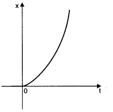 ncert-solutions-class-11th-physics-chapter-3-motion-straight-line-15