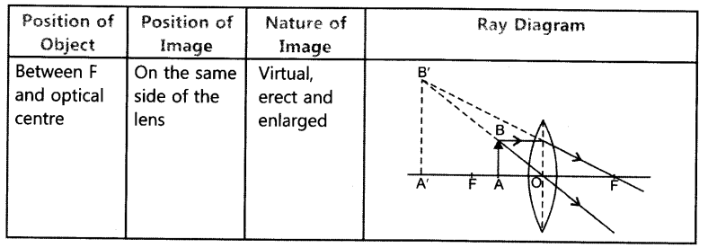 light-reflection-and-refraction-chapter-wise-important-questions-class-10-science-36