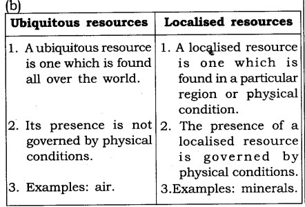 ncert-solutions-for-class-8-geography-social-science-land-soil-water-natural-vegetation-and-wildlife-resources-2