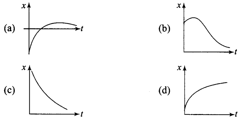ncert-exemplar-problems-class-11-physics-chapter-2-motion-in-a-straight-line-1