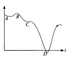 ncert-exemplar-problems-class-11-physics-chapter-2-motion-in-a-straight-line-19