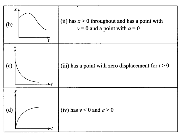 ncert-exemplar-problems-class-11-physics-chapter-2-motion-in-a-straight-line-25