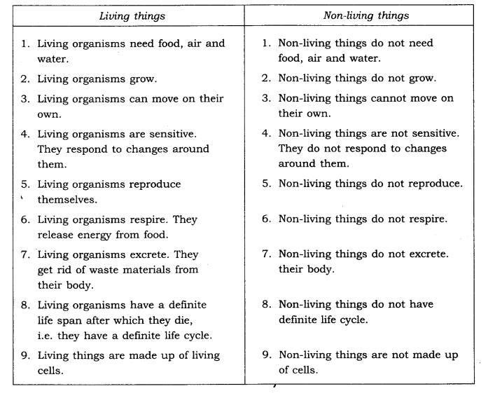 ncert-solutions-for-class-6th-science-chapter-9-the-living-organisms-and-their-surroundings-6