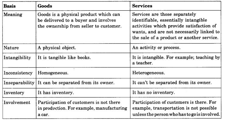 ncert-solutions-for-class-11-business-studies-business-services-4
