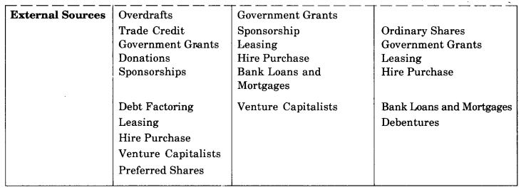 ncert-solutions-for-class-11-business-studies-sources-of-business-finance-11