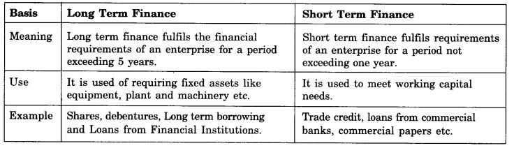 ncert-solutions-for-class-11-business-studies-sources-of-business-finance-5