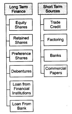 ncert-solutions-for-class-11-business-studies-sources-of-business-finance-1