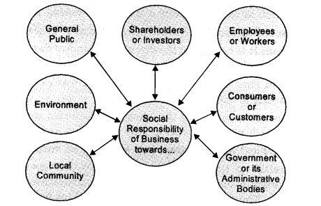 ncert-solutions-for-class-11-business-studies-social-responsibilities-of-business-and-business-ethics-1