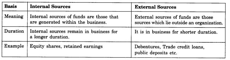 ncert-solutions-for-class-11-business-studies-sources-of-business-finance-7