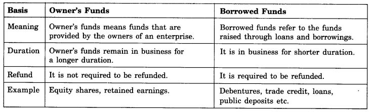 ncert-solutions-for-class-11-business-studies-sources-of-business-finance-6