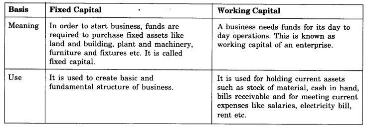 ncert-solutions-for-class-11-business-studies-sources-of-business-finance-4