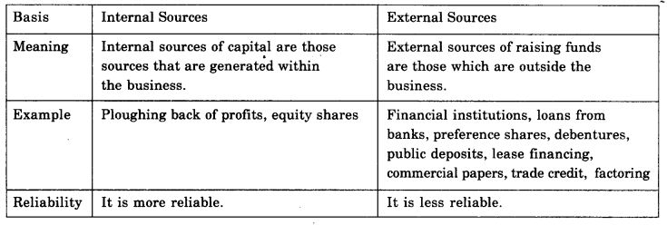 ncert-solutions-for-class-11-business-studies-sources-of-business-finance-2