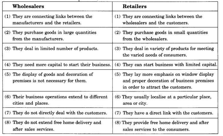 ncert-solutions-for-class-11-business-studies-internal-trade-3