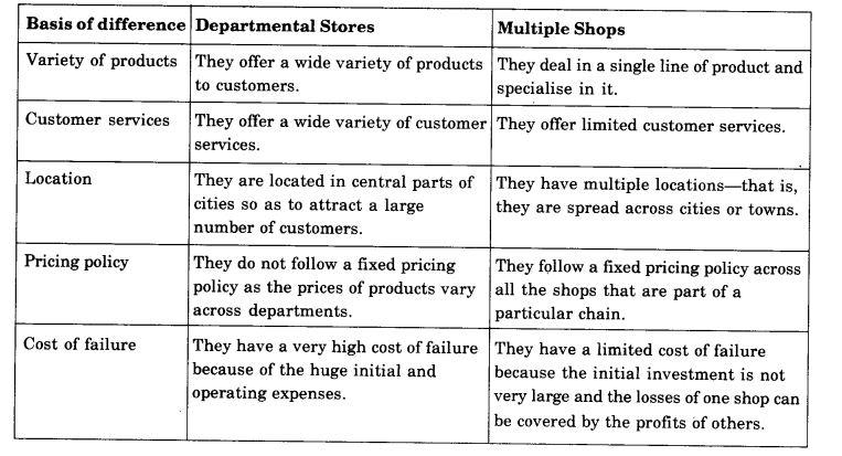 ncert-solutions-for-class-11-business-studies-internal-trade-2