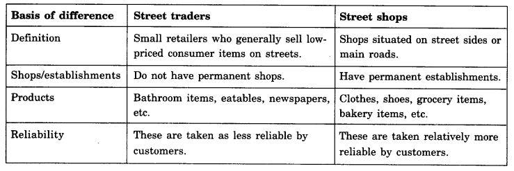 ncert-solutions-for-class-11-business-studies-internal-trade-1