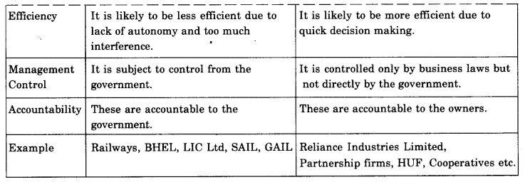 ncert-solutions-for-class-11-business-studies-private-public-and-global-enterprises-3
