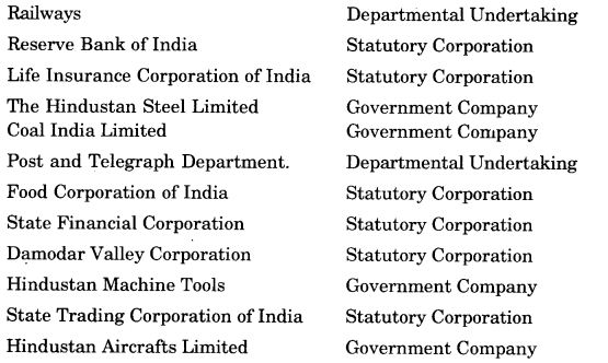 ncert-solutions-for-class-11-business-studies-private-public-and-global-enterprises-1