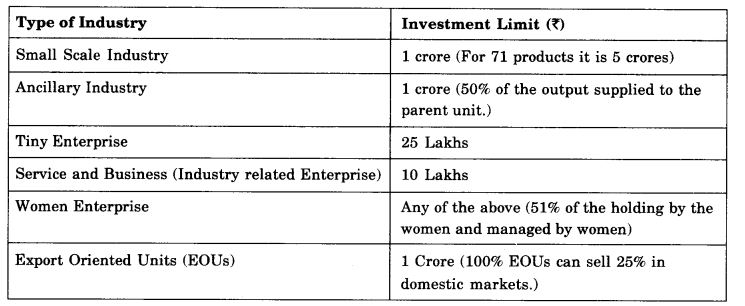 ncert-solutions-for-class-11-business-studies-small-business-1