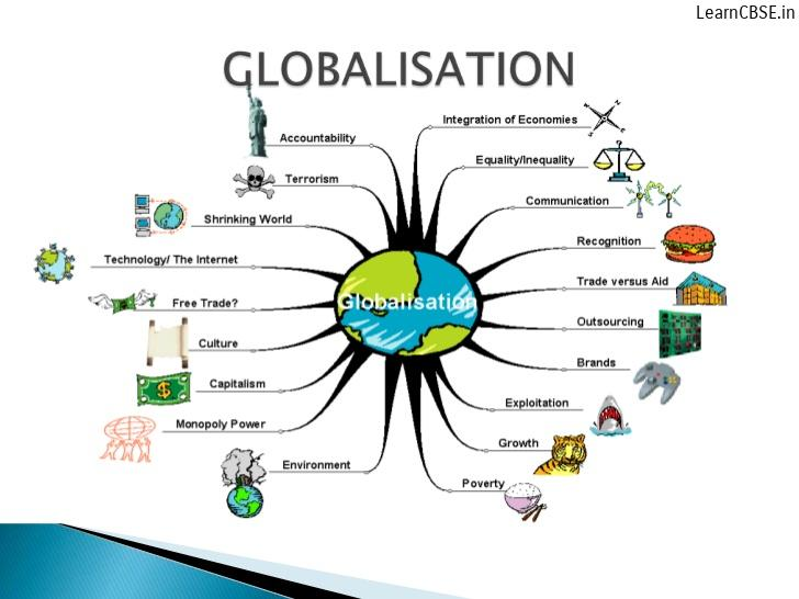 Globalisation-and-the-Indian-Economy-CBSE-Class-10-Economics-Solutions-LearnCBSE.in