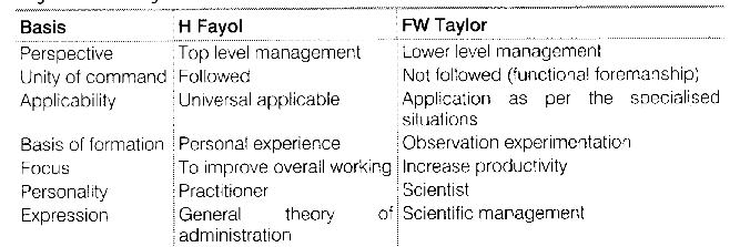ncert-12th-business-studies-solutions-chapter-2-principles-management-laq2