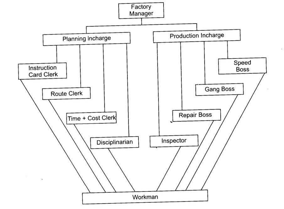 ncert-12th-business-studies-solutions-chapter-2-principles-management-laq1