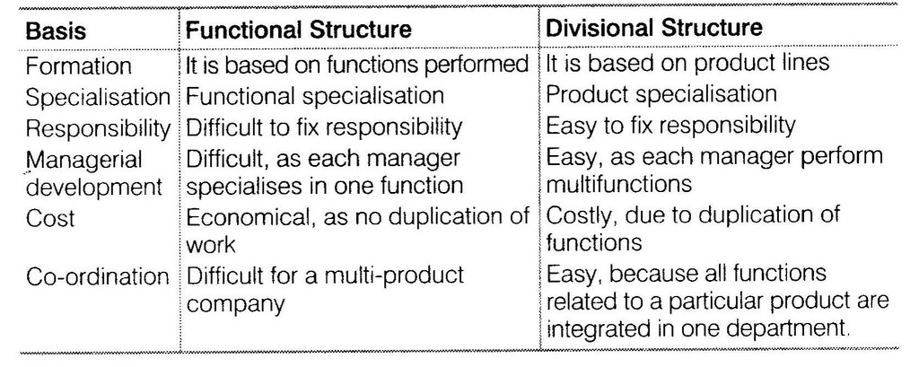 ncert-solutions-for-class-12-business-studies-chapter-5-organising-laq2