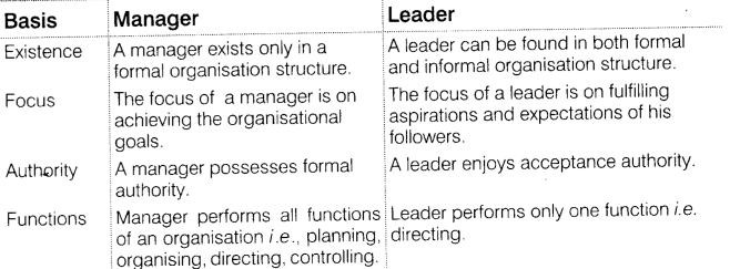 ncert-solutions-for-class-12-business-studies-chapter-7-directing-short-1