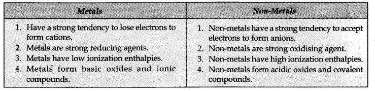 ncert-solutions-for-class-11-chemistry-chapter-3-classification-of-elements-and-periodicity-in-properties-1