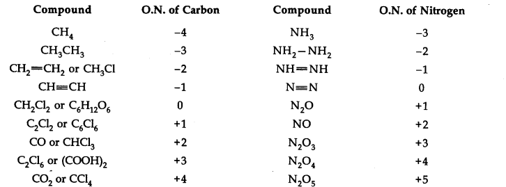 ncert-solutions-for-class-11-chemistry-chapter-8-redox-reactions-12