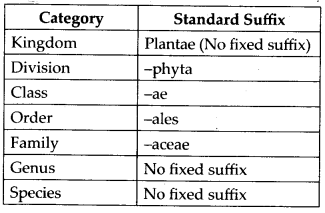 ncert-solutions-for-class-11-biology-the-living-world-1