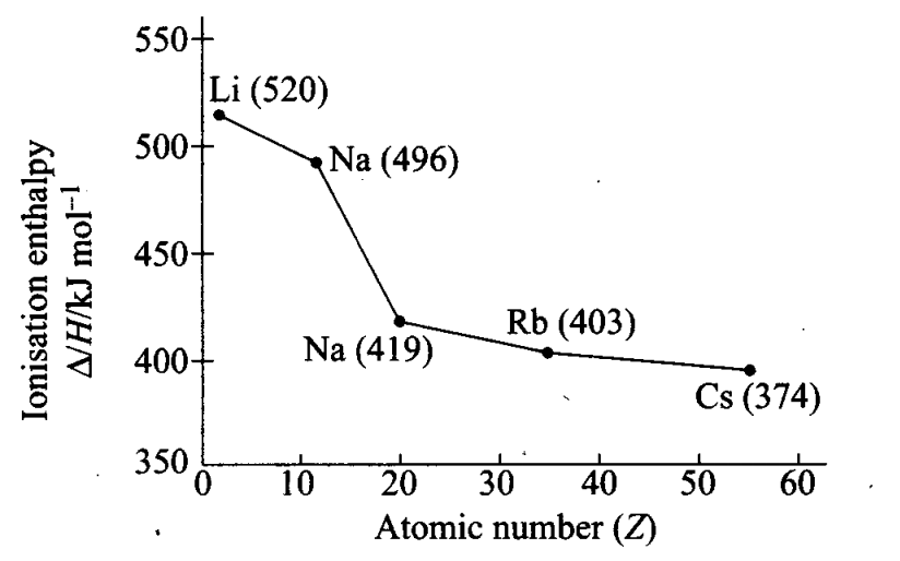 ncert-exemplar-problems-class-11-chemistry-chapter-3-classification-of-elements-and-periodicity-in-properties-15