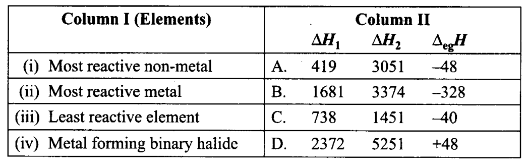 ncert-exemplar-problems-class-11-chemistry-chapter-3-classification-of-elements-and-periodicity-in-properties-11