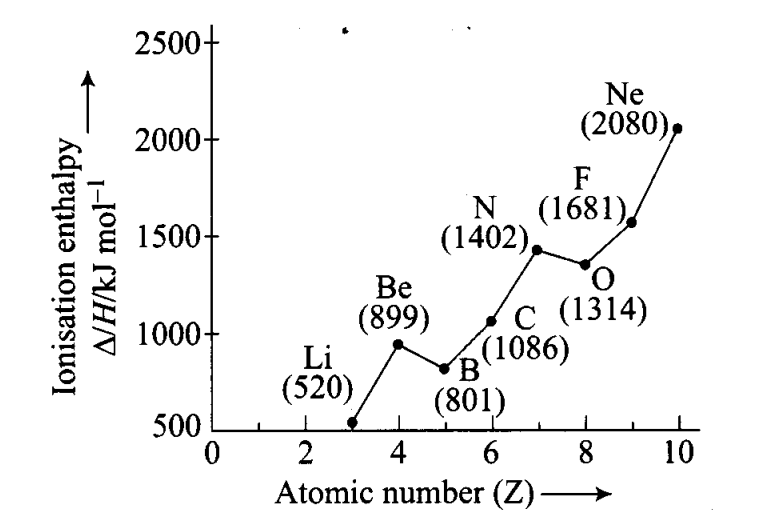 ncert-exemplar-problems-class-11-chemistry-chapter-3-classification-of-elements-and-periodicity-in-properties-6